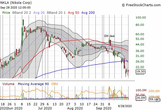 Nikola (NKLA) lost 0.8% as the stock struggles with a confirmed 200DMA breakdown.