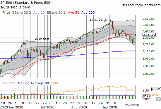 The S&P 500 (SPY) gained 1.6% and closed right at 50DMA resistance.