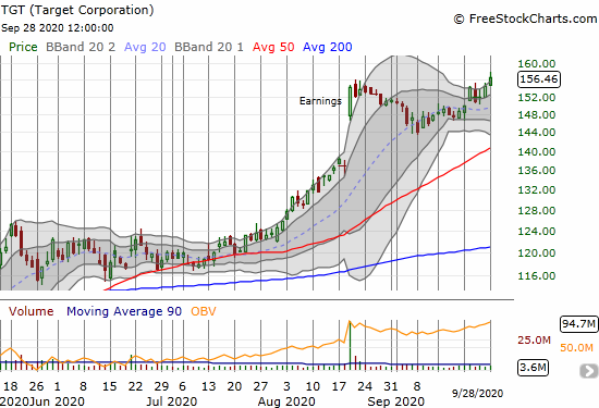 Target (TGT) gained 1.3% and closed at a new all-time high.