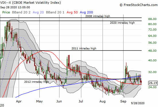The volatility index (VIX) only dropped 0.7% despite the strong and broad rally in the stock market.