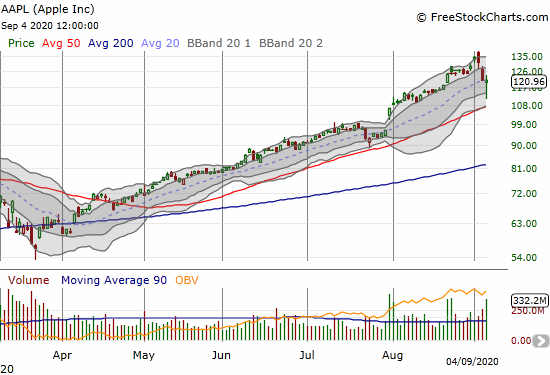 Apple (AAPL) managed to close flat after being down 8.3% at its intraday low.