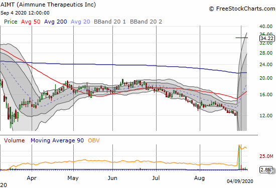 Aimmune Therapeutics (AIMT) gained 172% after Nestle Health Sciences agreed to take its stake in the company to 100%.