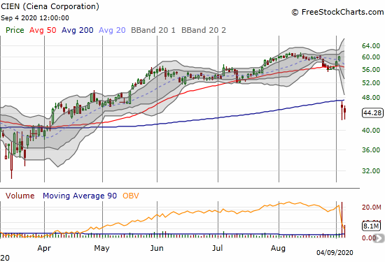 Ciena Corporation (CIEN) lost 24.3% post-earnings and confirmed the 200DMA breakdown in the next day of selling.