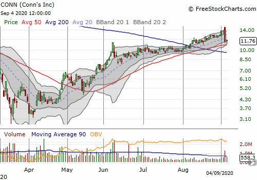 Conns (CONN) bounced off 50DMA support and closed with a 2.8% gain a day after a bearish engulfing, post-earnings 15.9% loss.