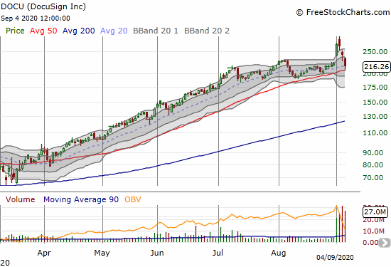 Docusign (DOCU) lost 10.6% post-earnings but bounced off 50DMA support.