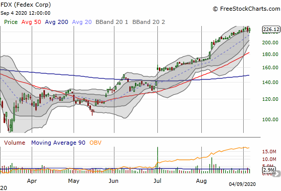 Fedex Corp (FDX) gained 2.3% and closed just below its recent high.