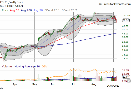 Fastly (FSLY) closed with a 1.0% loss after bouncing away from a confirmation of a head and shoulders top.