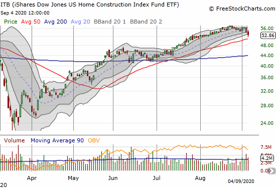 The iShares Dow Jones US Home Construction Index Fund (ITB) lost 2.2% as a correction from its all-time high continues.