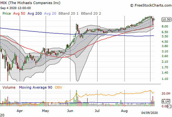 The Micheals Companies (MIK) rebounded 8.3% a day after a sharp post-earnings rejection.