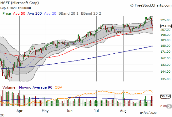 Microsoft Corp (MSFT) lost 1.4% after surviving a 50DMA breakdown.