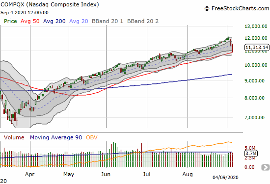 The NASDAQ (COMPQX) lost 1.3% after bouncing perfectly off its 50DMA