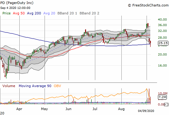 PagerDuty (PD) lost 3.2% after surviving a 200DMA breakdown.