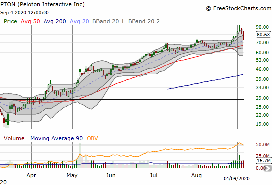 Peloton Interactive (PTON) lost 2.0% after a heroic rebound from its 20DMA.