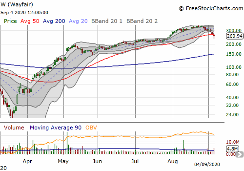 Wayfair (W) lost 5.4% after rebounding 26 points off its intraday low.
