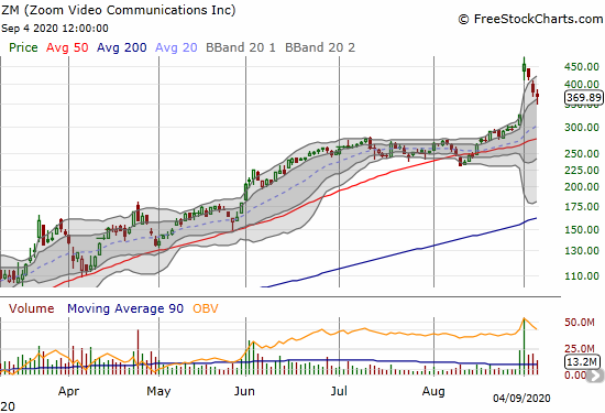 Zoom Video Communications (ZM) lost 3.0% as part of a larger reversal of massive post-earnings gains.