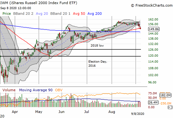 iShares Russell 2000 Index Fund ETF (IWM) lost 1.9% and closed on top of its 50DMA.