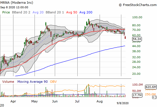 Moderna (MRNA) lost 13.2% and closed at a fresh 3-month low.