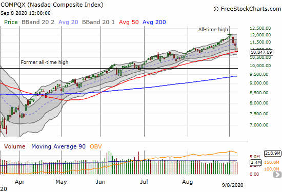 The NASDAQ (COMPQX) lost 4.1% and tested 50DMA support.