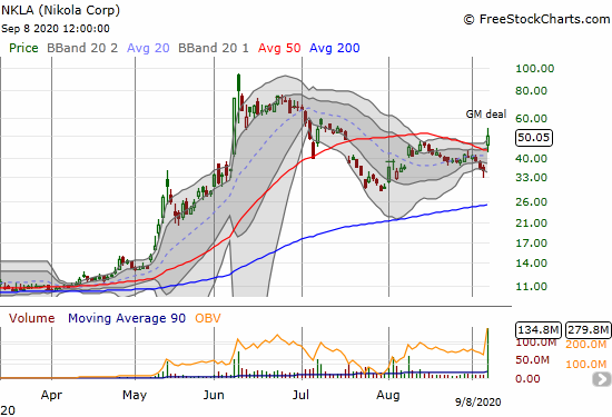 Nikola (NKLA) jumped 40.8% and finished reversing its July 20th gap down.