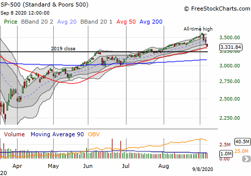 The S&P 500 (SPY) lost 2.8% and put a 50DMA test in play.