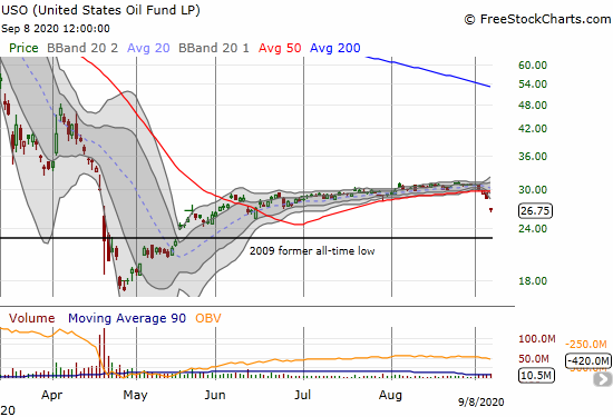 United States Oil Fund LP (USO) dropped 6.2% for a 3-month low.