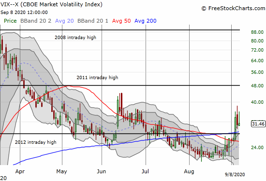 The volatility index (VIX) faded again but managed a 2.3% gain.