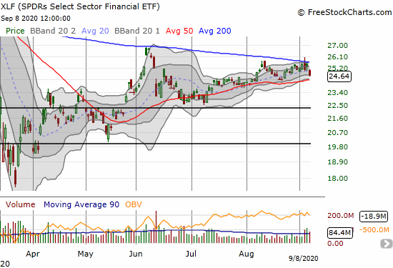 SPDRs Select Sector Financial ETF (XLF) lost 2.6% and confirmed 200DMA resistance.