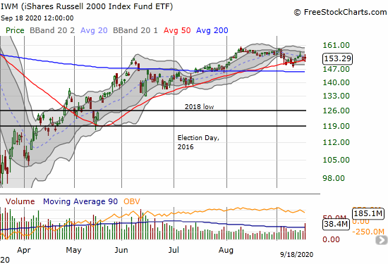 The iShares Russell 2000 Index Fund ETF (IWM) lost 0.3% but bounced off its 50DMA for the second day in a row.