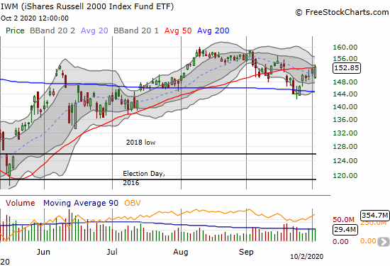The iShares Russell 2000 Index Fund ETF (IWM) bounced back from its gap down open to gain 0.4% and close right at 50DMA resistance.