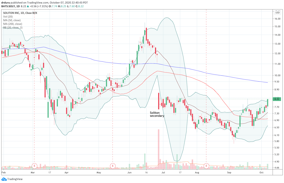 Soliton (SOLY) gained 7.3% on a pick-up and volume and closed at a 2 1/2 month high.