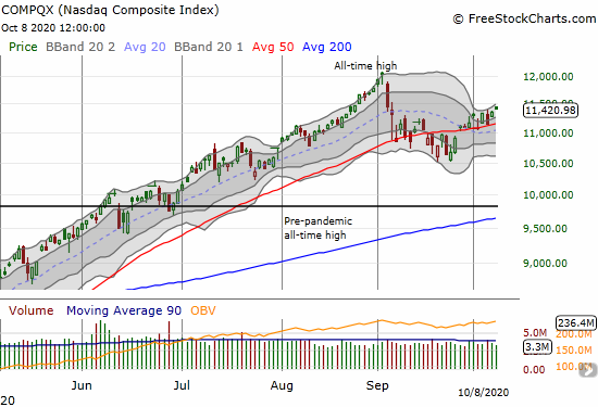 The NASDAQ (COMPQX) gained 0.5% and closed at a 1-month high.