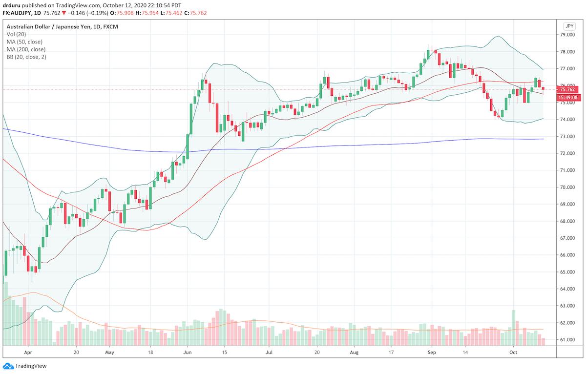 The Australian dollar versus Japanese yen (AUD/JPY) stopped rally right around 50DMA resistance.