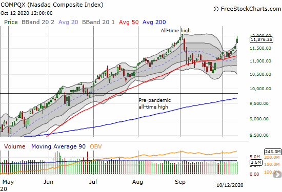 The NASDAQ (COMPQX) soared 2.6% and pushed into the gap down from the all-time high.