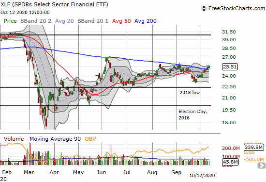 The SPDRs Select Sector Financial ETF (XLF) gained 1.1% and closed at a 5-week high.