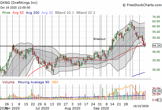 DraftKings (DKNG) closed below its 50DMA as a downtrend from the all-time high continues.