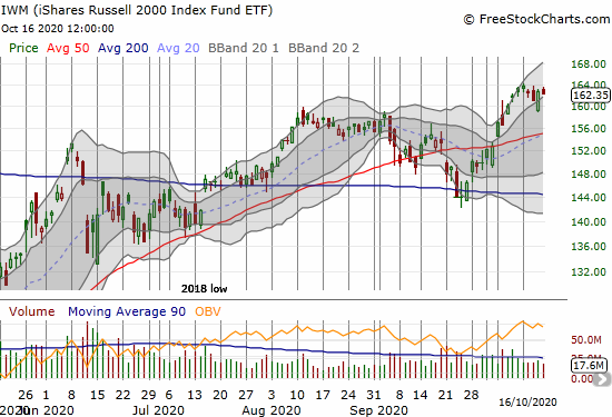 The iShares Russell 2000 Index Fund ETF (IWM) lost 0.3% in a week where 164 served as resistance.