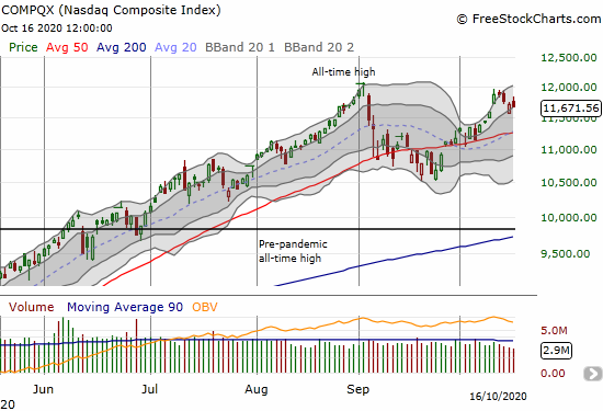 NASDAQ (COMPQX) lost 0.4% to end a week where 12,000 served as resistance.