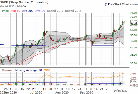 Sleep Number Corporation (SNBR) fell 2.5% off its all-time high.