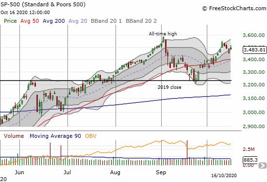 The S&P 500 (SPY) faded to a flat close.