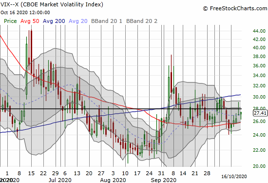 The volatility index (VIX) increased 1.6% as it continues to languish.