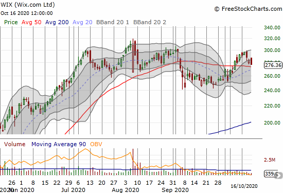 Wix.com (WIX) lost 2.5% and closed just above 50DMA support. WIX has gone nowhere in 3 months.