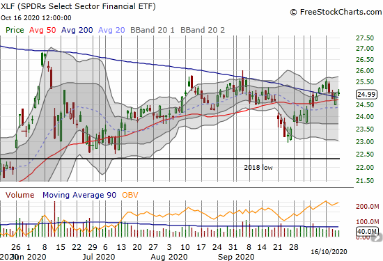 The SPDRs Select Sector Financial (XLF) clung to converged support at its 50 and 200DMAs.