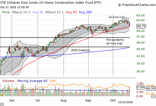 The iShares Dow Jones US Home Construction Index Fund ETF (ITB) lost 3.0% and looks ready to test 50DMA support.