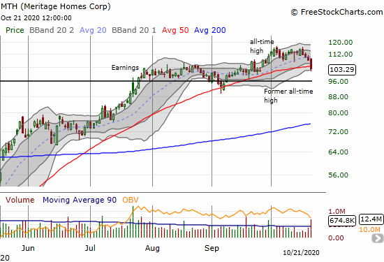 Meritage Homes Corp (MTH) lost 4.6% on a 50DMA breakdown.