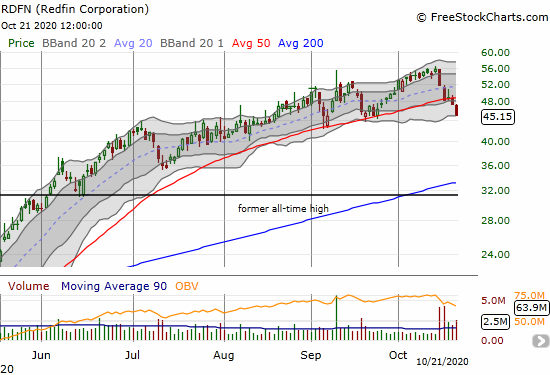 Redfin Corporation (RDFN) confirmed a 50DMA breakdown with a 4.7% loss.