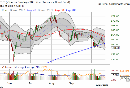 The iShares Barclays 20+ Year Treasury Bond Fund (TLT) confirmed a 200DMA breakdown.