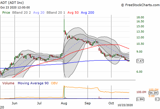 ADT (ADT Inc.) is struggling to hold onto its 200DMA support.