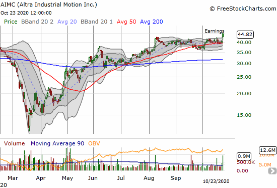 Altra Industrial Motion (AIMC) jumped 10.8% post-earnings for a 2-year high.