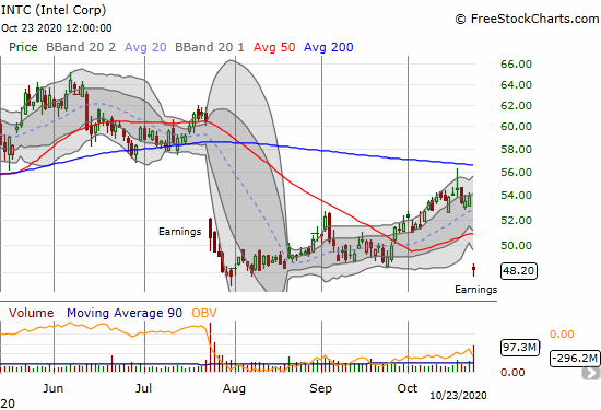 Intel (INTC) lost 10.6% post-earnings and returned to the previous post-earnings low.