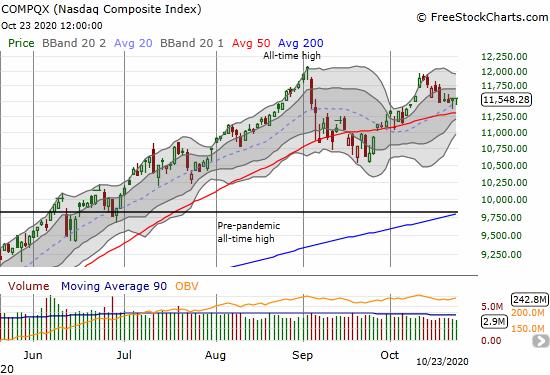 The NASDAQ (COMPQX) is holding 20DMA support.